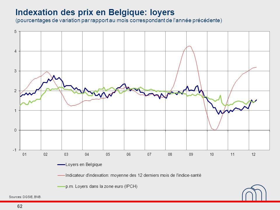 Indexation des prix en Belgique: loyers (pourcentages de variation par rapport au mois correspondant de l année précédente) 62 Sources: DGSIE, BNB.