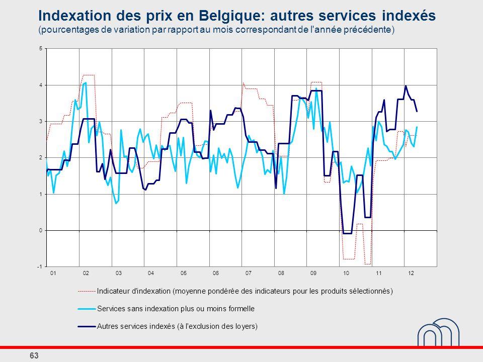 Indexation des prix en Belgique: autres services indexés (pourcentages de variation par rapport au mois correspondant de l année précédente) 63
