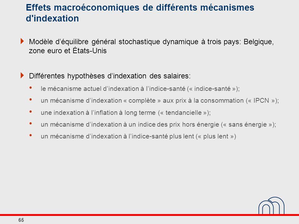 Effets macroéconomiques de différents mécanismes d indexation Modèle déquilibre général stochastique dynamique à trois pays: Belgique, zone euro et États Unis Différentes hypothèses dindexation des salaires: le mécanisme actuel dindexation à lindice-santé (« indice-santé »); un mécanisme dindexation « complète » aux prix à la consommation (« IPCN »); une indexation à linflation à long terme (« tendancielle »); un mécanisme dindexation à un indice des prix hors énergie (« sans énergie »); un mécanisme dindexation à lindice-santé plus lent (« plus lent ») 65
