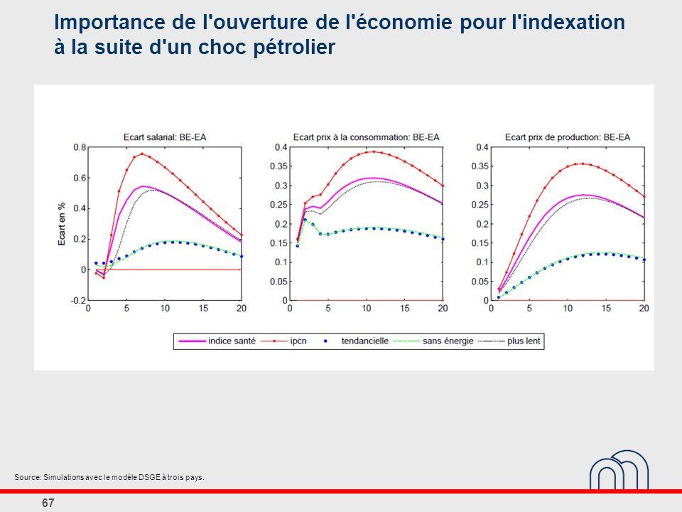 67 Importance de l ouverture de l économie pour l indexation à la suite d un choc pétrolier Source: Simulations avec le modèle DSGE à trois pays.
