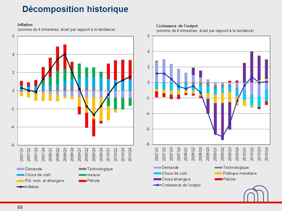68 Inflation (somme de 4 trimestres; écart par rapport à la tendance) Croissance de l output (somme de 4 trimestres; écart par rapport à la tendance) Décomposition historique