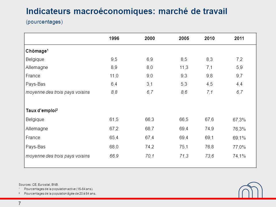 7 Indicateurs macroéconomiques: marché de travail (pourcentages) Sources: CE, Eurostat, BNB.