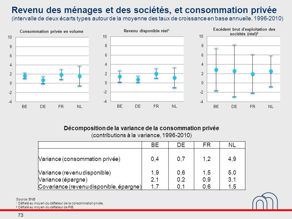 BEDEFRNL Variance (consommation privée)0,40,71,24,9 Variance (revenu disponible)1,90,61,55,0 Variance (épargne)2,10,20,93,1 Covariance (revenu disponible, épargne)1,70,10,61,5 Décomposition de la variance de la consommation privée (contributions à la variance, 1996-2010) Source: BNB 1 Déflaté au moyen du déflateur de la consommation privée.