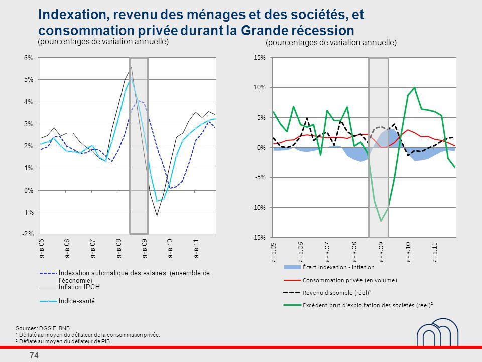 Indexation, revenu des ménages et des sociétés, et consommation privée durant la Grande récession 74 (pourcentages de variation annuelle) Sources: DGSIE, BNB 1 Déflaté au moyen du déflateur de la consommation privée.