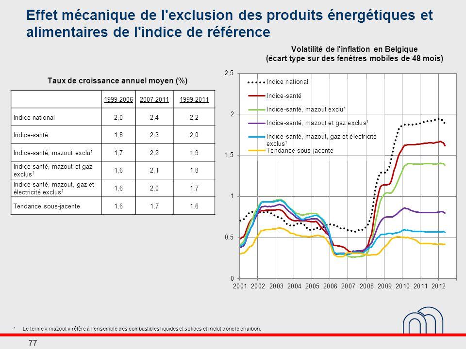 77 Effet mécanique de l exclusion des produits énergétiques et alimentaires de l indice de référence Taux de croissance annuel moyen (%) 1999-20062007-20111999-2011 Indice national2,02,42,2 Indice-santé1,82,32,0 Indice-santé, mazout exclu 1 1,72,21,9 Indice-santé, mazout et gaz exclus 1 1,62,11,8 Indice-santé, mazout, gaz et électricité exclus 1 1,62,01,7 Tendance sous-jacente1,61,71,6 1 Le terme « mazout » réfère à l ensemble des combustibles liquides et solides et inclut donc le charbon.