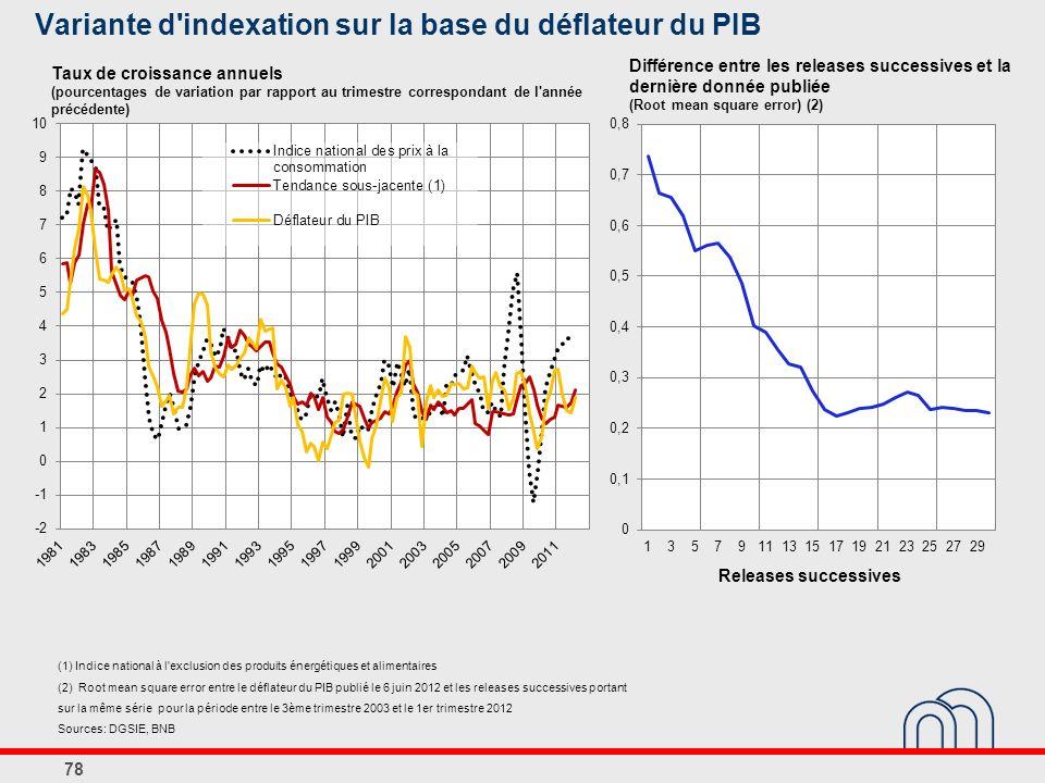 Variante d indexation sur la base du déflateur du PIB 78 Taux de croissance annuels (pourcentages de variation par rapport au trimestre correspondant de l année précédente) (1) Indice national à l exclusion des produits énergétiques et alimentaires (2) Root mean square error entre le déflateur du PIB publié le 6 juin 2012 et les releases successives portant sur la même série pour la période entre le 3ème trimestre 2003 et le 1er trimestre 2012 Sources: DGSIE, BNB Différence entre les releases successives et la dernière donnée publiée (Root mean square error) (2) Releases successives