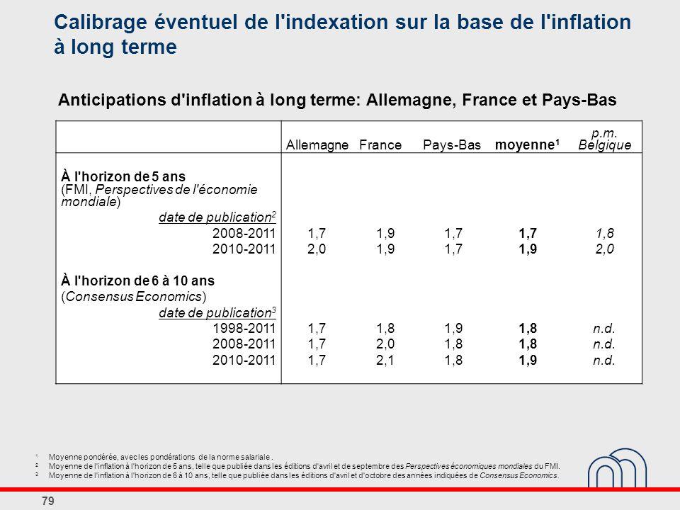 Calibrage éventuel de l indexation sur la base de l inflation à long terme 79 AllemagneFrancePays-Basmoyenne 1 p.m.