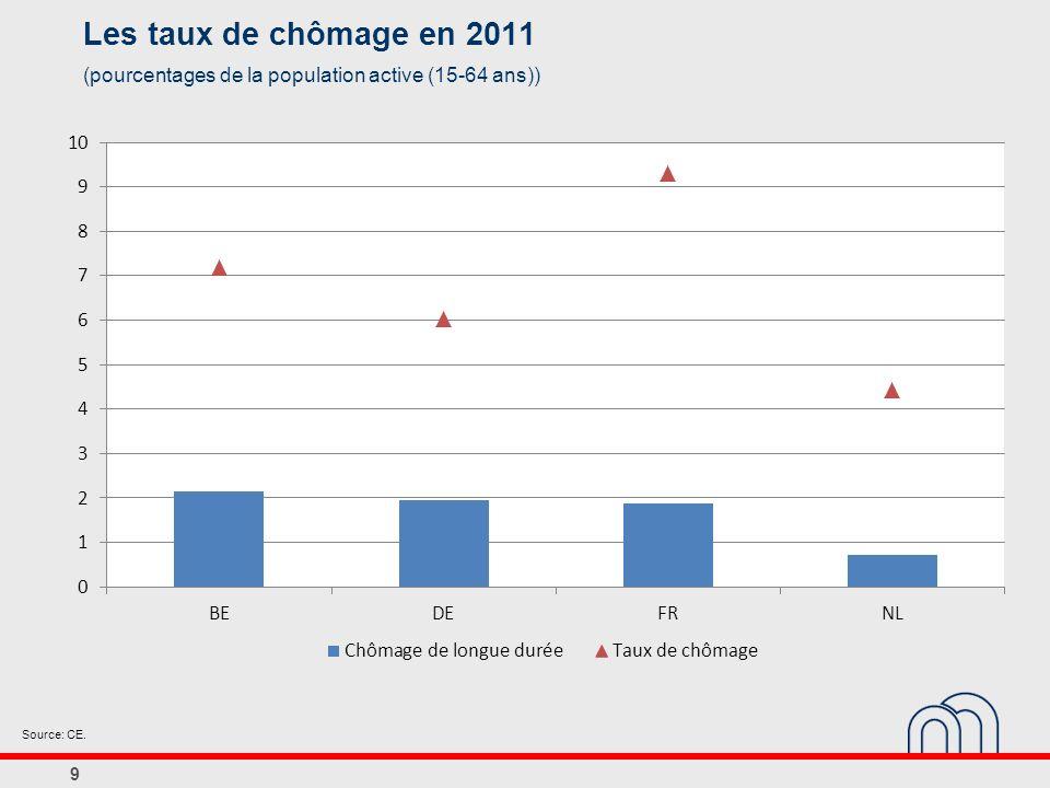 9 Les taux de chômage en 2011 (pourcentages de la population active (15-64 ans)) Source: CE.
