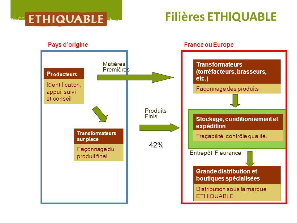Filières ETHIQUABLE Pr oducteurs Id entification, appui, suivi et conseil Transformateurs (torréfacteurs, brasseurs, etc.) Façonnage des produits Stoc