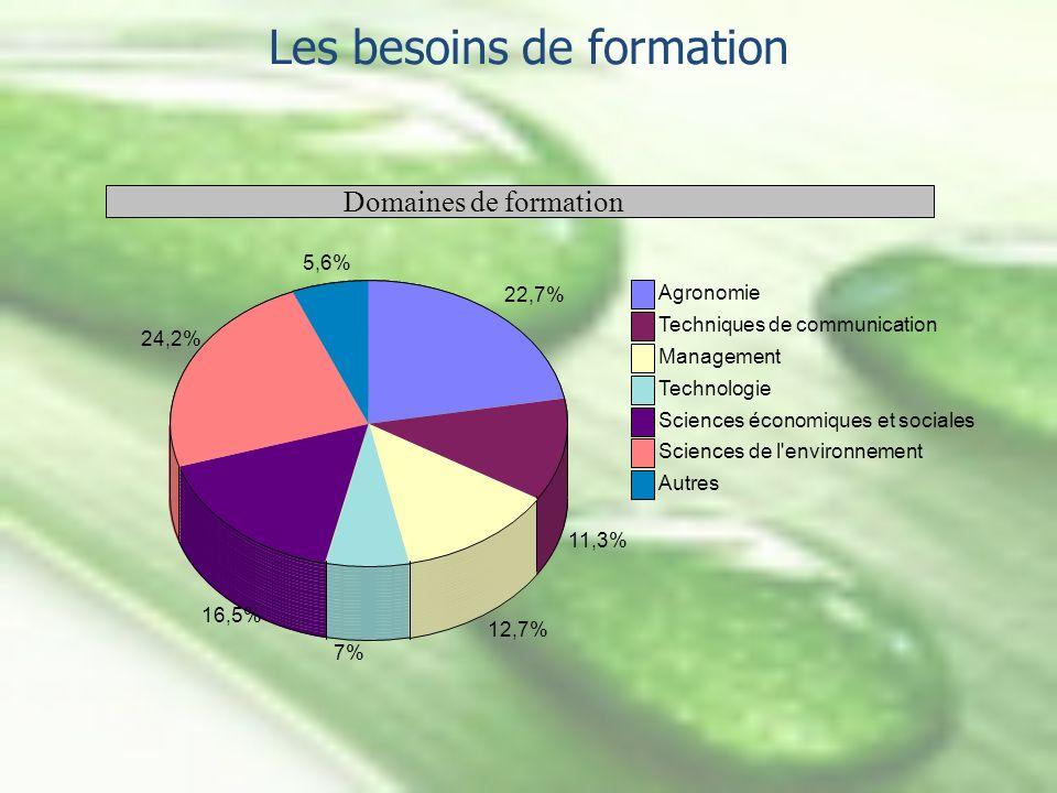Les besoins de formation 16,5% 24,2% 5,6% Agronomie Techniques de communication Management Technologie Sciences économiques et sociales Sciences de l'