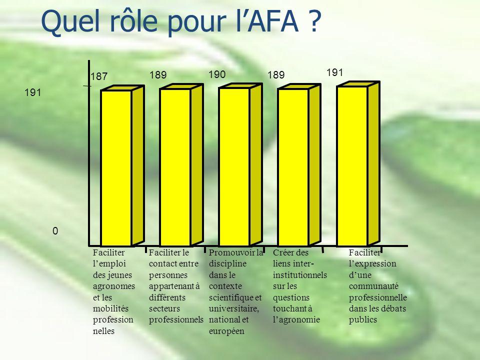 Quel rôle pour lAFA ? 187 189 190 189 191 0 Faciliter lemploi des jeunes agronomes et les mobilités profession nelles Faciliter le contact entre perso