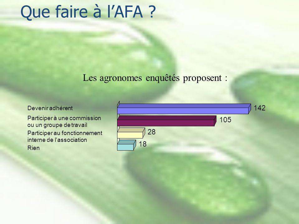 Que faire à lAFA ? Devenir adhérent 142 Participer à une commission ou un groupe de travail 105 Participer au fonctionnement interne de l'association