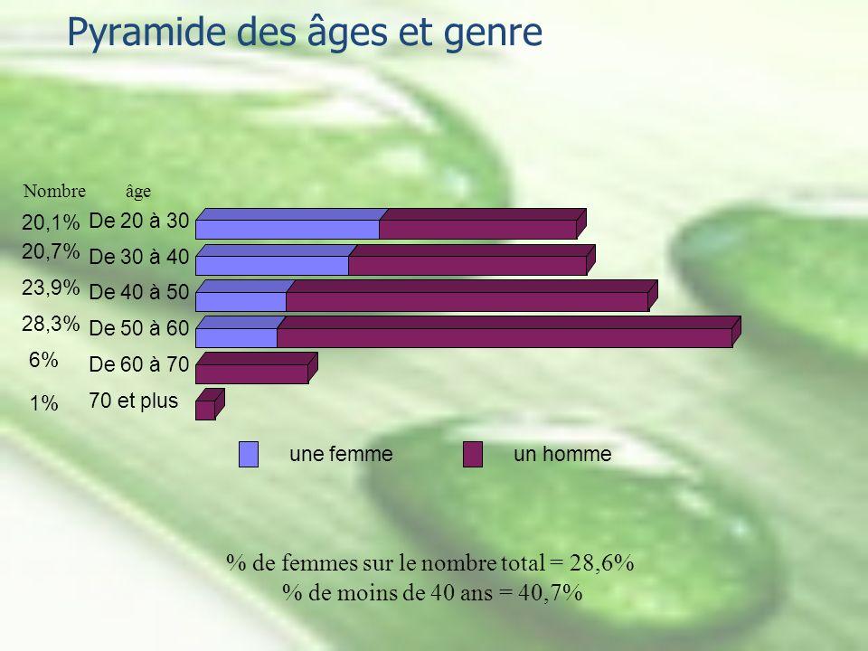 Pyramide des âges et genre 20,1% De 20 à 30 20,7% De 30 à 40 23,9% De 40 à 50 28,3% De 50 à 60 6% De 60 à 70 1% 70 et plus une femmeun homme Nombre âg