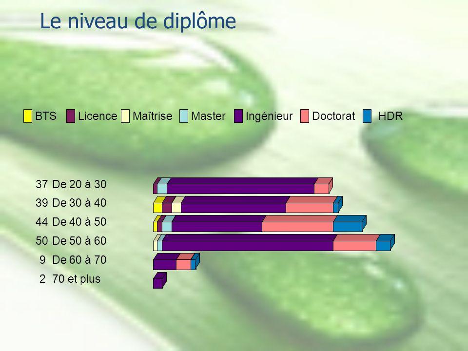 Le niveau de diplôme 37De 20 à 30 39De 30 à 40 44De 40 à 50 50De 50 à 60 9De 60 à 70 270 et plus BTSLicenceMaîtriseMasterIngénieurDoctoratHDR