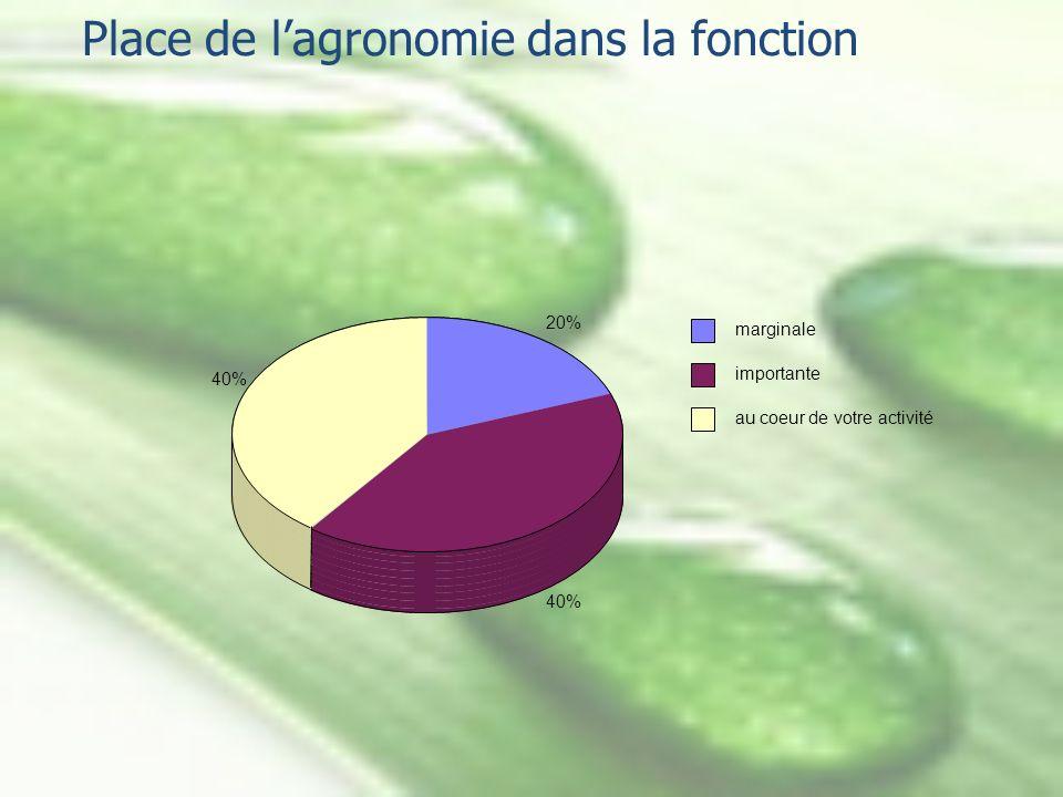 Place de lagronomie dans la fonction 20% 40% marginale importante au coeur de votre activité