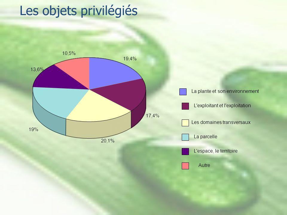 Les objets privilégiés 19,4% 17,4% 20,1% 19% 13,6% La plante et son environnement L'exploitant et l'exploitation Les domaines transversaux La parcelle