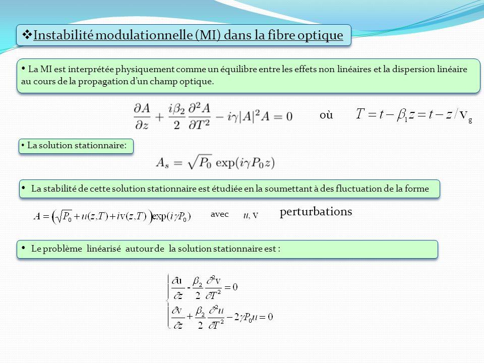 avec Instabilité modulationnelle (MI) dans la fibre optique La MI est interprétée physiquement comme un équilibre entre les effets non linéaires et la