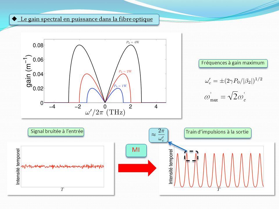 Le gain spectral en puissance dans la fibre optique Signal bruitée à lentrée Train dimpulsions à la sortie Fréquences à gain maximum MI