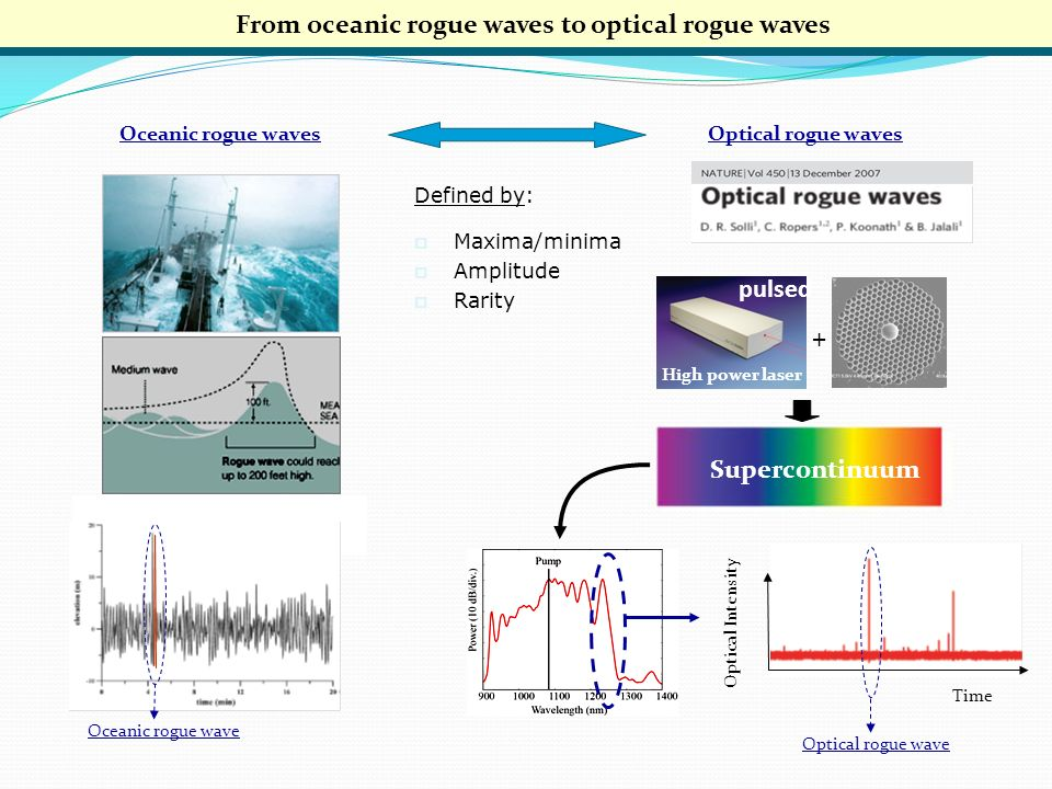 From oceanic rogue waves to optical rogue waves Oceanic rogue waves Optical rogue waves High power laser + Optical Intensity Time Optical rogue wave Supercontinuum Oceanic rogue wave pulsed Defined by: Maxima/minima Amplitude Rarity