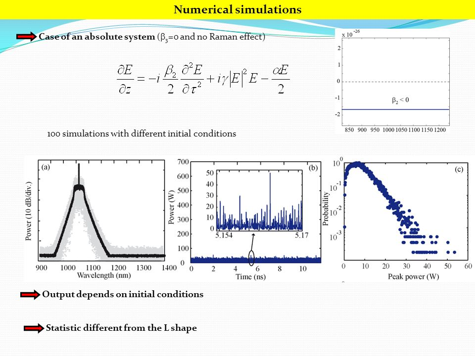 Numerical simulations Case of an absolute system ( 3 =0 and no Raman effect) 100 simulations with different initial conditions Output depends on initial conditions Statistic different from the L shape