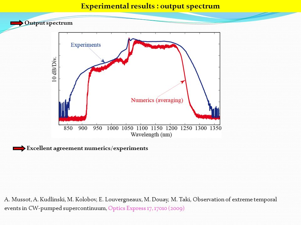 Experimental results : output spectrum Output spectrum Excellent agreement numerics/experiments A.