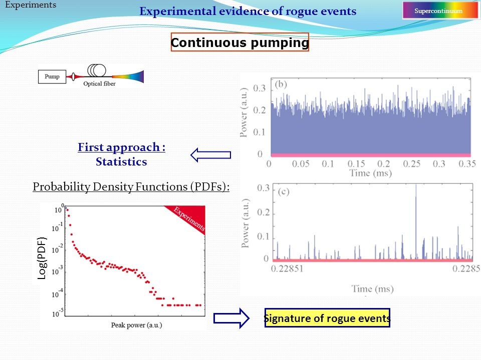 Probability Density Functions (PDFs): Experiments Supercontinuum Continuous pumping First approach : Statistics Signature of rogue events Log(PDF) Experimental evidence of rogue events