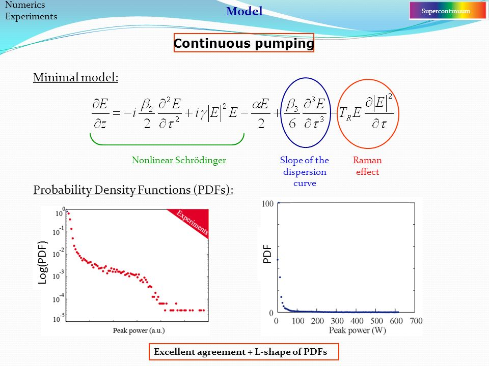 Slope of the dispersion curve Excellent agreement + L-shape of PDFs Probability Density Functions (PDFs): Numerics Experiments Raman effect Minimal model: Nonlinear Schrödinger Supercontinuum Continuous pumping Log(PDF) PDF Model