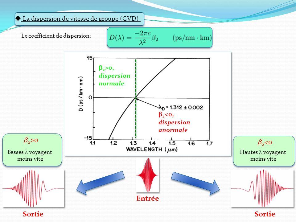 2 <0, dispersion anormale Sortie La dispersion de vitesse de groupe (GVD) Le coefficient de dispersion: Entrée 2 >0 Basses voyagent moins vite 2 <0 Ha