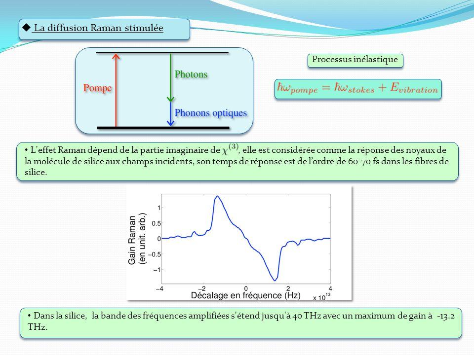 La diffusion Raman stimulée Dans la silice, la bande des fréquences amplifiées s'étend jusqu'à 40 THz avec un maximum de gain à -13.2 THz. L'effet Ram