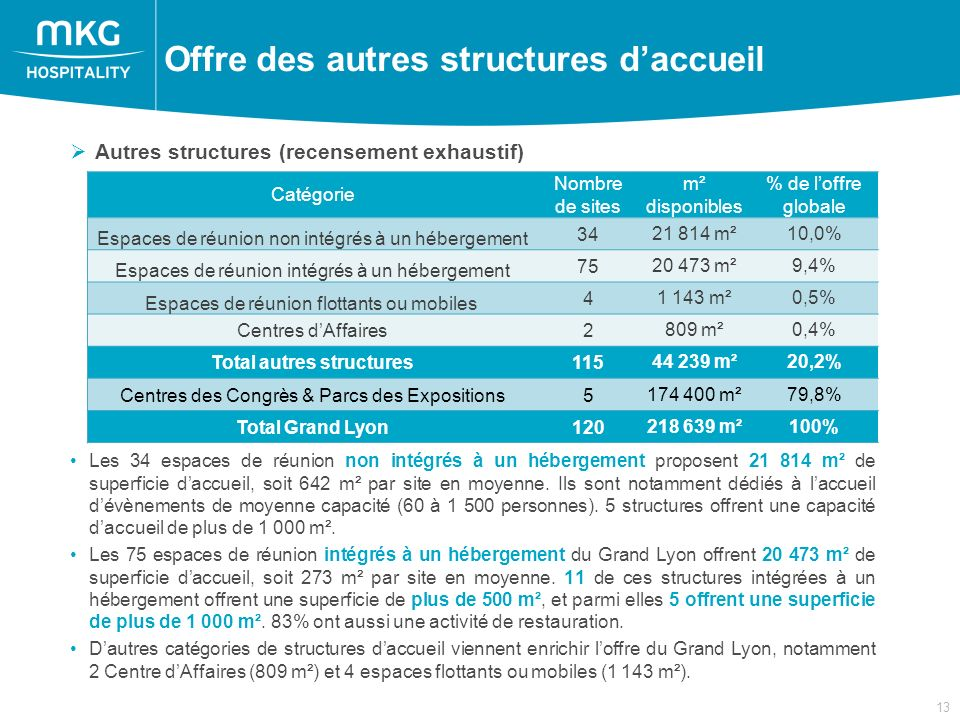 13 Autres structures (recensement exhaustif) Les 34 espaces de réunion non intégrés à un hébergement proposent 21 814 m² de superficie daccueil, soit 642 m² par site en moyenne.