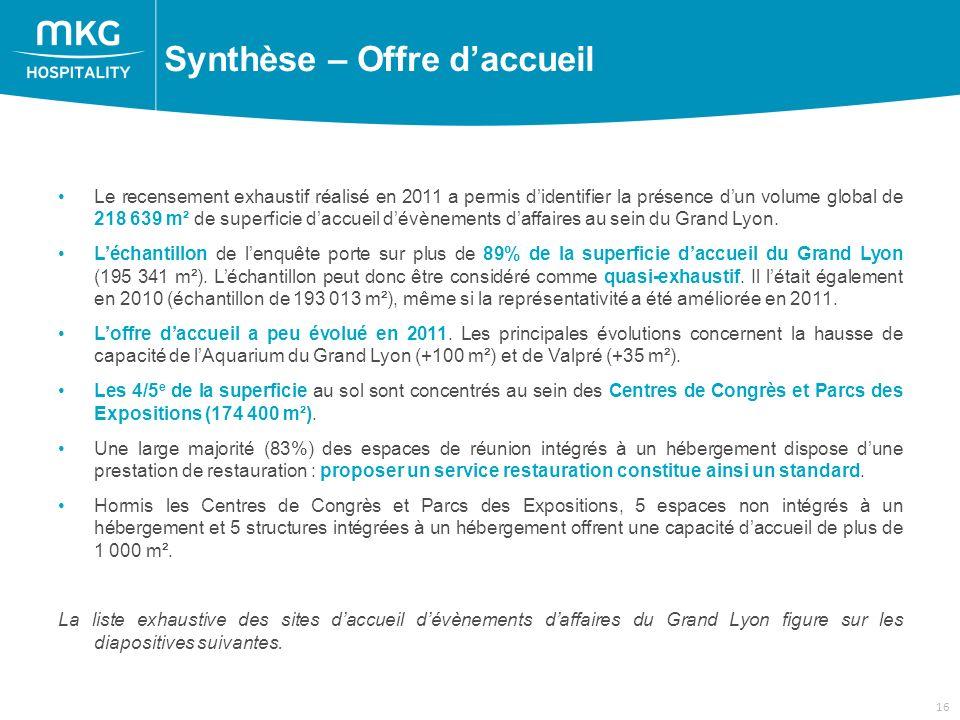 16 Le recensement exhaustif réalisé en 2011 a permis didentifier la présence dun volume global de 218 639 m² de superficie daccueil dévènements daffaires au sein du Grand Lyon.