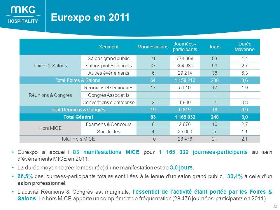32 Nombres de manifestations, de participants et de jours pour Eurexpo Eurexpo en 2011 Eurexpo a accueilli 83 manifestations MICE pour 1 165 032 journées-participants au sein dévènements MICE en 2011.