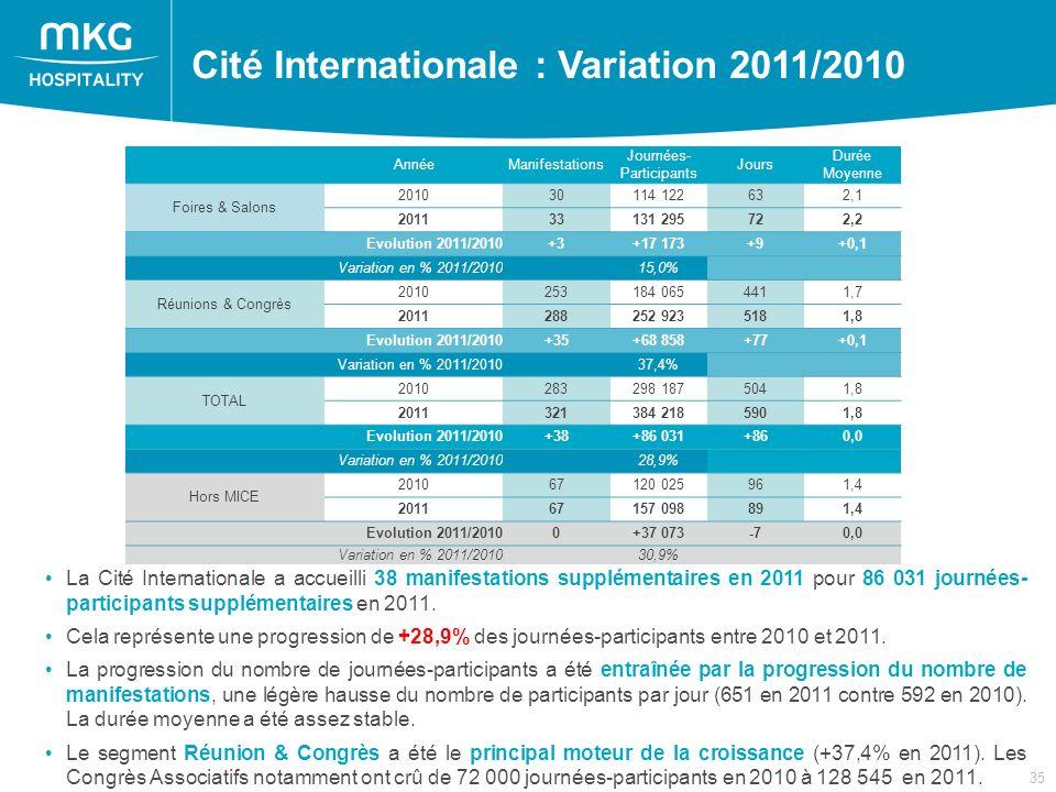 35 Cité Internationale : Variation 2011/2010 AnnéeManifestations Journées- Participants Jours Durée Moyenne Foires & Salons 201030114 122632,1 201133131 295722,2 Evolution 2011/2010+3+17 173+9+0,1 Variation en % 2011/201015,0% Réunions & Congrès 2010253184 0654411,7 2011288252 9235181,8 Evolution 2011/2010+35+68 858+77+0,1 Variation en % 2011/201037,4% TOTAL 2010283298 1875041,8 2011321384 2185901,8 Evolution 2011/2010+38+86 031+860,0 Variation en % 2011/201028,9% Hors MICE 201067120 025961,4 201167157 098891,4 Evolution 2011/20100+37 073-70,0 Variation en % 2011/201030,9% La Cité Internationale a accueilli 38 manifestations supplémentaires en 2011 pour 86 031 journées- participants supplémentaires en 2011.