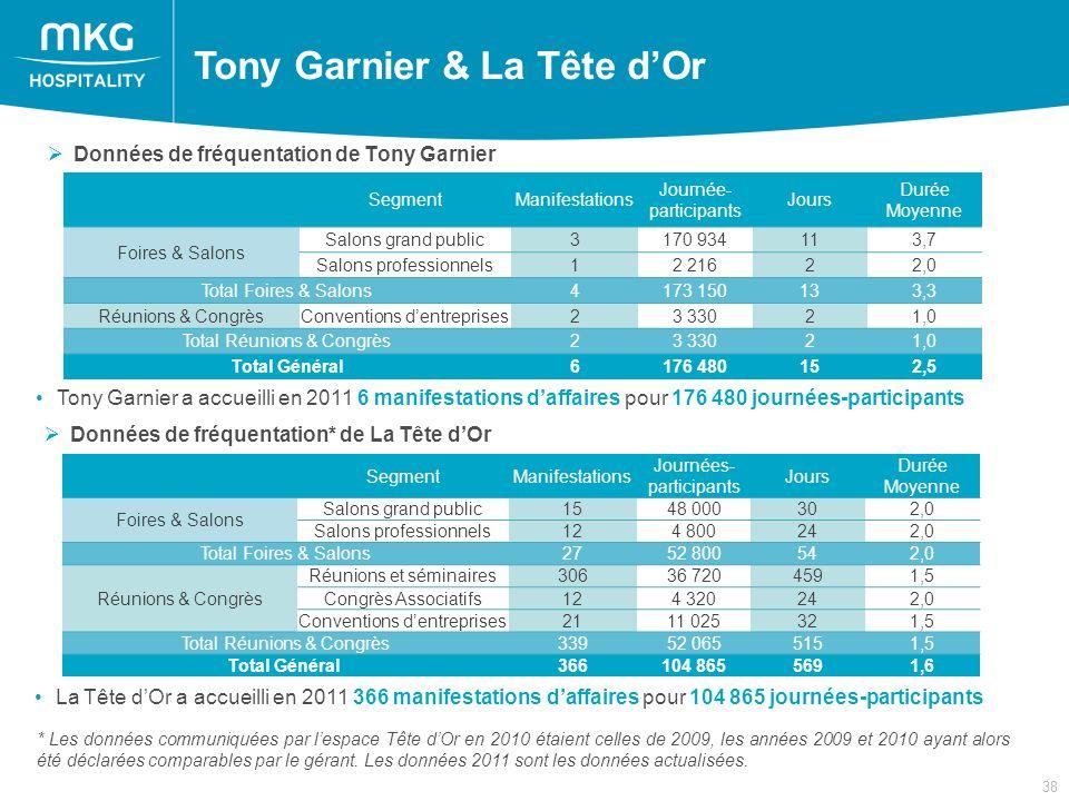 38 Tony Garnier & La Tête dOr Tony Garnier a accueilli en 2011 6 manifestations daffaires pour 176 480 journées-participants Données de fréquentation de Tony Garnier * Les données communiquées par lespace Tête dOr en 2010 étaient celles de 2009, les années 2009 et 2010 ayant alors été déclarées comparables par le gérant.