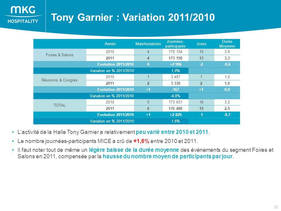 39 Tony Garnier : Variation 2011/2010 AnnéeManifestations Journées- participants Jours Durée Moyenne Foires & Salons 20104170 154153,8 20114173 150133,3 Evolution 2011/20100+2 996-2-0,6 Variation en % 2011/2010 1,8% Réunions & Congrès 201013 49711,0 201123 33021,0 Evolution 2011/2010+1-167+10,0 Variation en % 2011/2010 -4,8% TOTAL 20105173 651163,2 20116176 480152,5 Evolution 2011/2010+1+2 829-0,7 Variation en % 2011/2010 1,6% Lactivité de la Halle Tony Garnier a relativement peu varié entre 2010 et 2011.