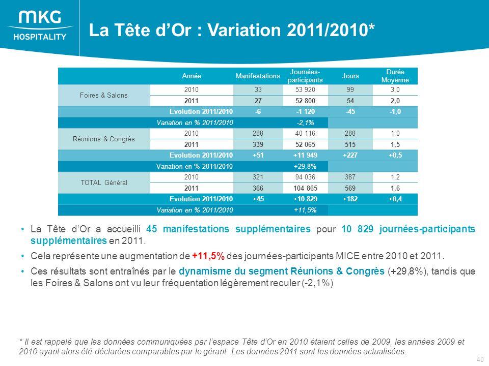 40 La Tête dOr : Variation 2011/2010* * Il est rappelé que les données communiquées par lespace Tête dOr en 2010 étaient celles de 2009, les années 2009 et 2010 ayant alors été déclarées comparables par le gérant.