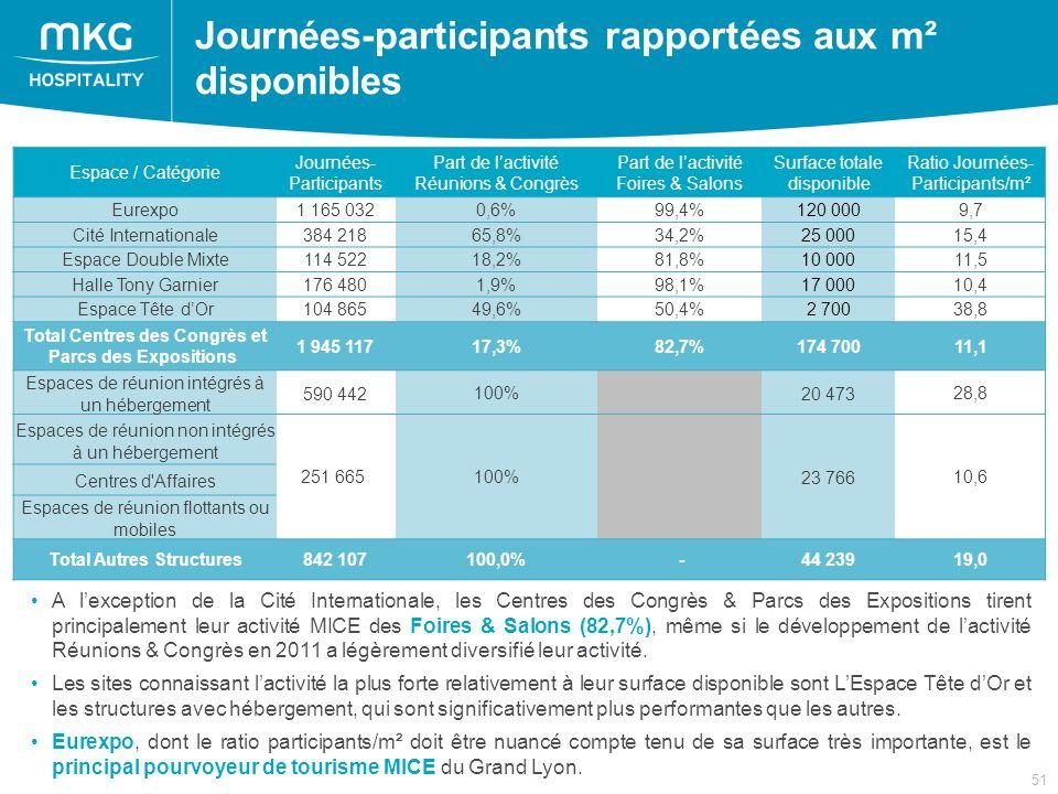 51 Journées-participants rapportées aux m² disponibles Espace / Catégorie Journées- Participants Part de lactivité Réunions & Congrès Part de lactivité Foires & Salons Surface totale disponible Ratio Journées- Participants/m² Eurexpo1 165 0320,6%99,4%120 0009,7 Cité Internationale384 21865,8%34,2%25 00015,4 Espace Double Mixte114 52218,2%81,8%10 00011,5 Halle Tony Garnier176 4801,9%98,1%17 00010,4 Espace Tête dOr104 86549,6%50,4%2 70038,8 Total Centres des Congrès et Parcs des Expositions 1 945 11717,3%82,7%174 70011,1 Espaces de réunion intégrés à un hébergement 590 442100% 20 47328,8 Espaces de réunion non intégrés à un hébergement 251 665 100% 23 76610,6 Centres d Affaires Espaces de réunion flottants ou mobiles Total Autres Structures842 107100,0% -44 23919,0 A lexception de la Cité Internationale, les Centres des Congrès & Parcs des Expositions tirent principalement leur activité MICE des Foires & Salons (82,7%), même si le développement de lactivité Réunions & Congrès en 2011 a légèrement diversifié leur activité.