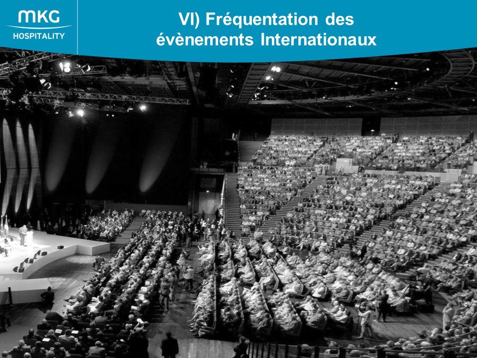 53 VI) Fréquentation des évènements Internationaux