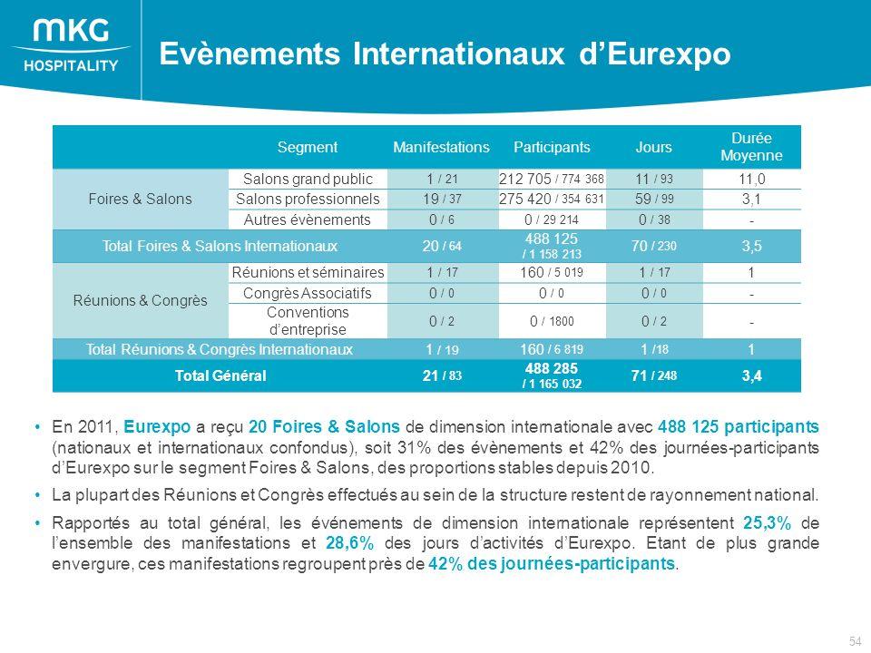 54 En 2011, Eurexpo a reçu 20 Foires & Salons de dimension internationale avec 488 125 participants (nationaux et internationaux confondus), soit 31% des évènements et 42% des journées-participants dEurexpo sur le segment Foires & Salons, des proportions stables depuis 2010.