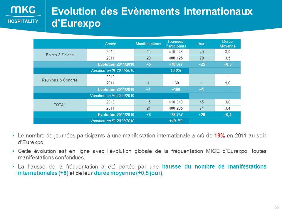 55 Le nombre de journées-participants à une manifestation internationale a crû de 19% en 2011 au sein dEurexpo, Cette évolution est en ligne avec lévolution globale de la fréquentation MICE dEurexpo, toutes manifestations confondues.