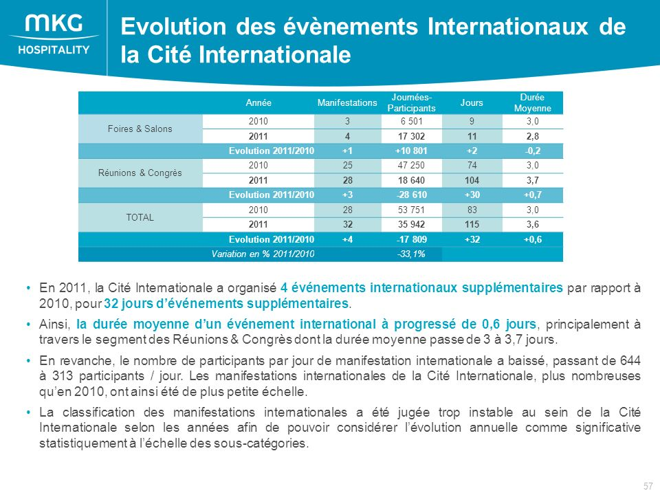 57 Evolution des évènements Internationaux de la Cité Internationale En 2011, la Cité Internationale a organisé 4 événements internationaux supplémentaires par rapport à 2010, pour 32 jours dévénements supplémentaires.