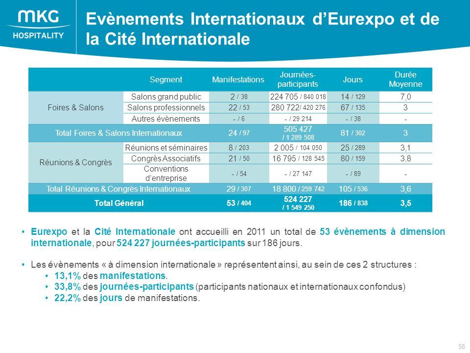 58 Eurexpo et la Cité Internationale ont accueilli en 2011 un total de 53 évènements à dimension internationale, pour 524 227 journées-participants sur 186 jours.