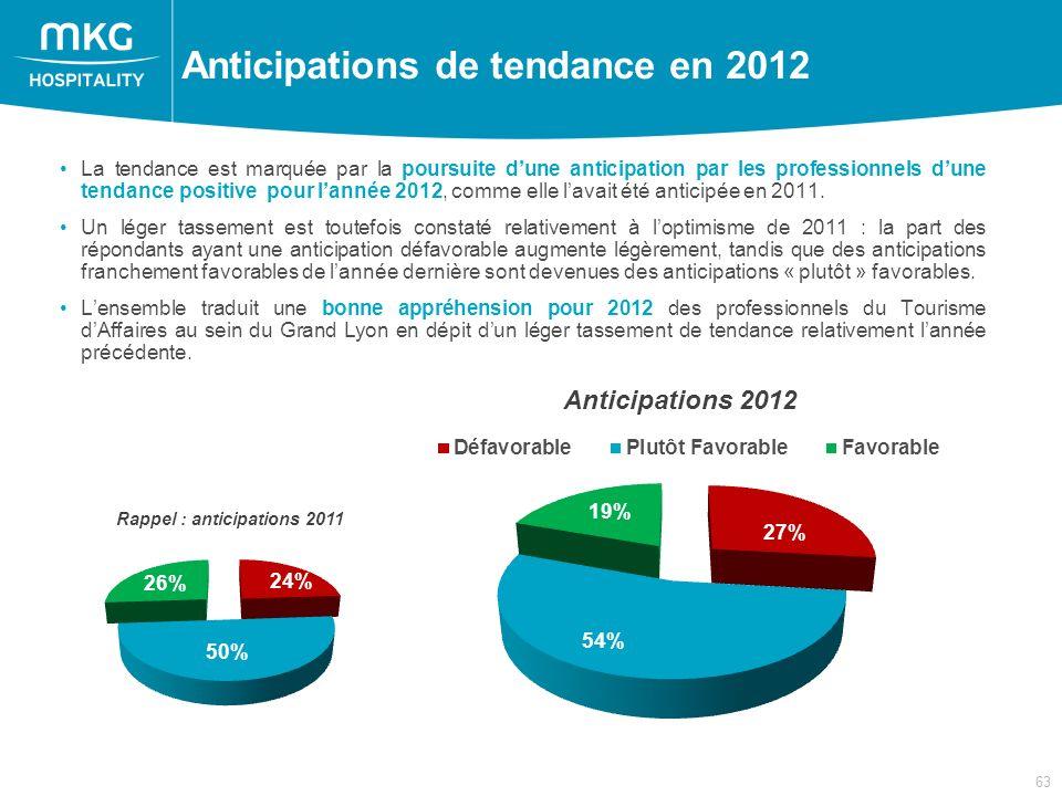 63 La tendance est marquée par la poursuite dune anticipation par les professionnels dune tendance positive pour lannée 2012, comme elle lavait été anticipée en 2011.