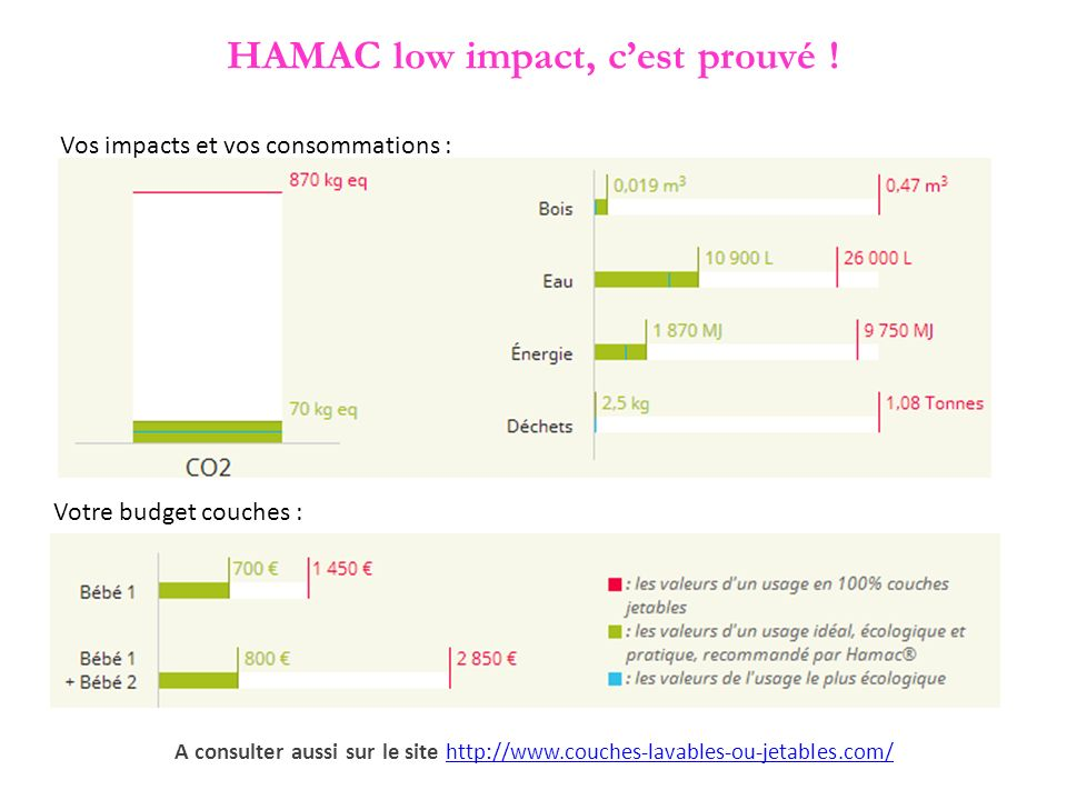 HAMAC low impact, cest prouvé .