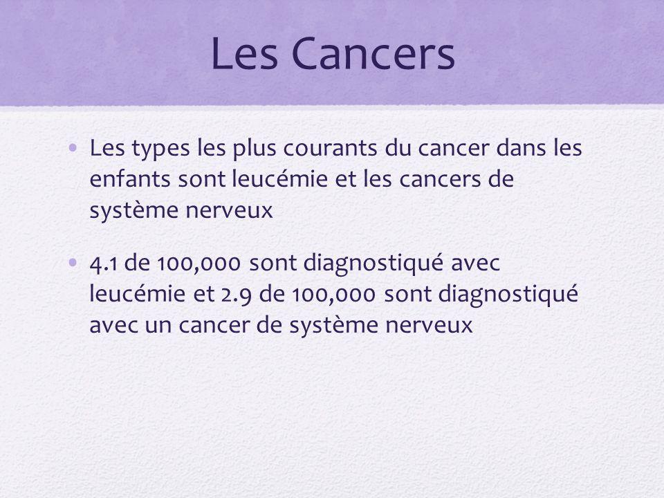 Les Cancers Les types les plus courants du cancer dans les enfants sont leucémie et les cancers de système nerveux 4.1 de 100,000 sont diagnostiqué av
