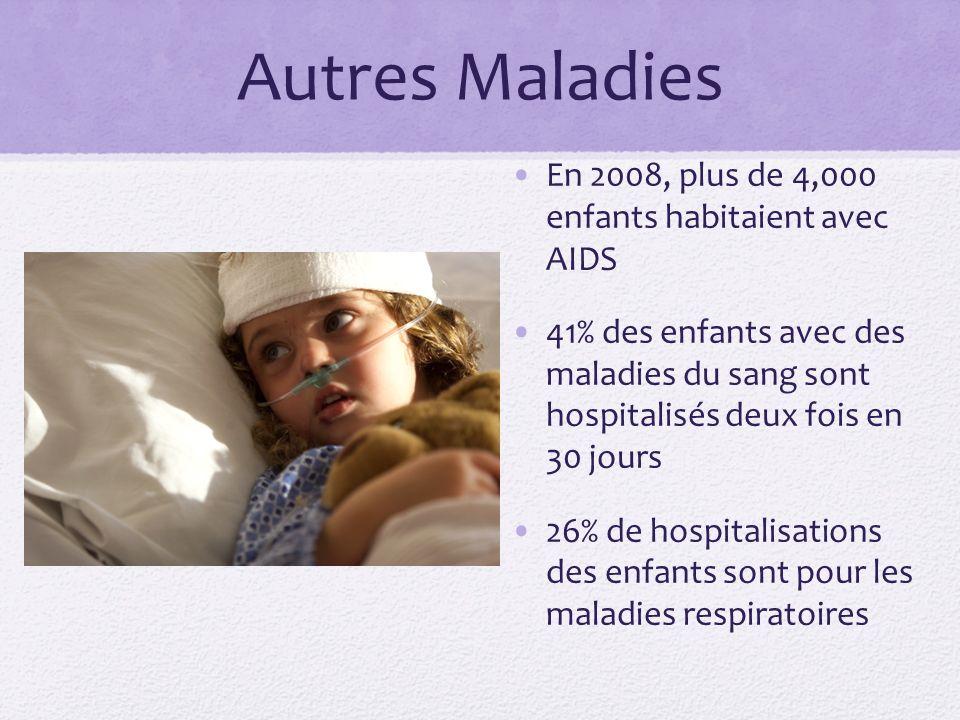 Autres Maladies En 2008, plus de 4,000 enfants habitaient avec AIDS 41% des enfants avec des maladies du sang sont hospitalisés deux fois en 30 jours