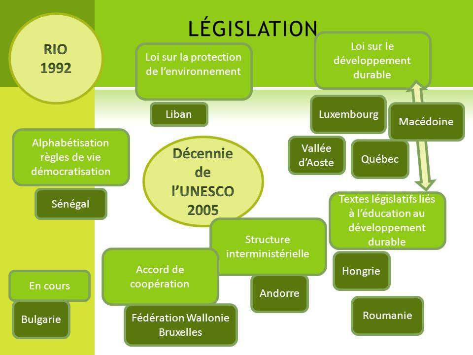LÉGISLATION Loi sur le développement durable En cours Hongrie Sénégal Alphabétisation règles de vie démocratisation Textes législatifs liés à léducati