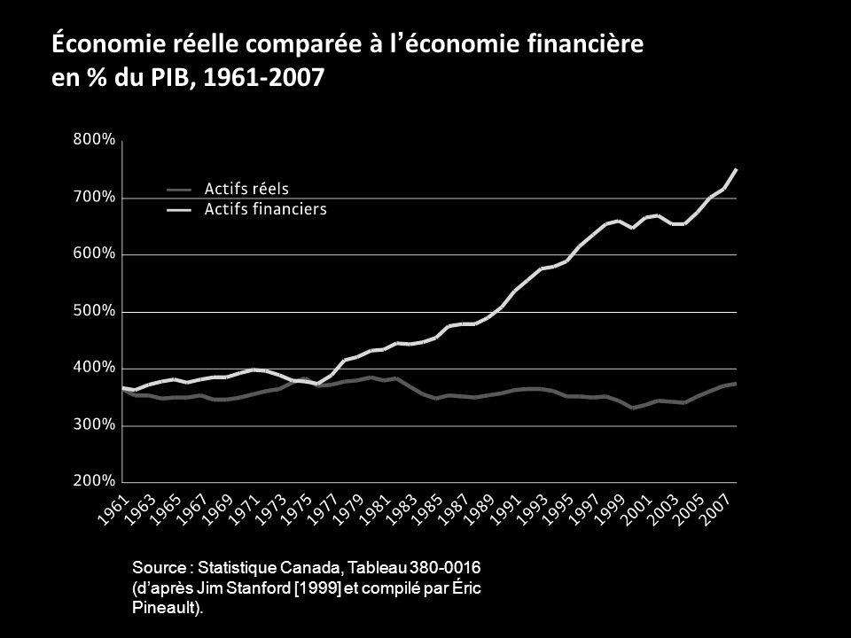 Économie réelle comparée à léconomie financière en % du PIB, 1961-2007 Source : Statistique Canada, Tableau 380-0016 (daprès Jim Stanford [1999] et compilé par Éric Pineault).