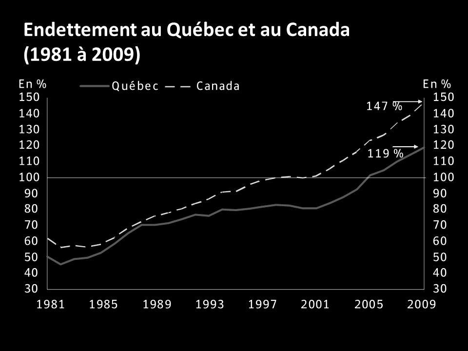 Endettement au Québec et au Canada (1981 à 2009)