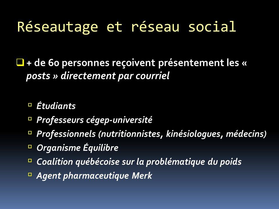 + de 60 personnes reçoivent présentement les « posts » directement par courriel Étudiants Professeurs cégep-université Professionnels (nutritionnistes, kinésiologues, médecins) Organisme Équilibre Coalition québécoise sur la problématique du poids Agent pharmaceutique Merk Réseautage et réseau social